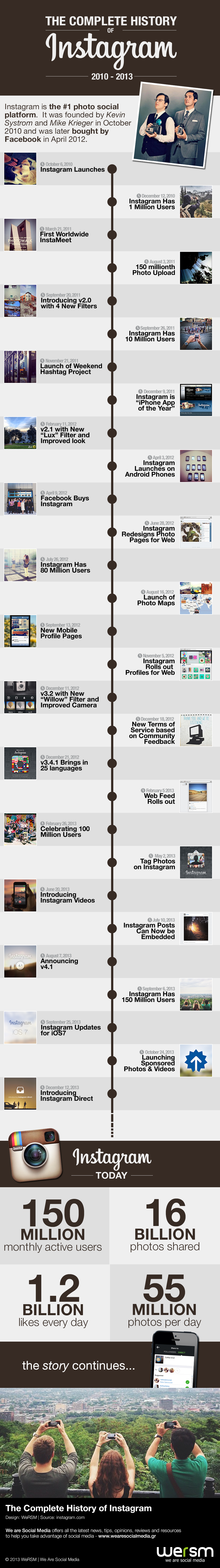 the success of instagram through its timeline infographic