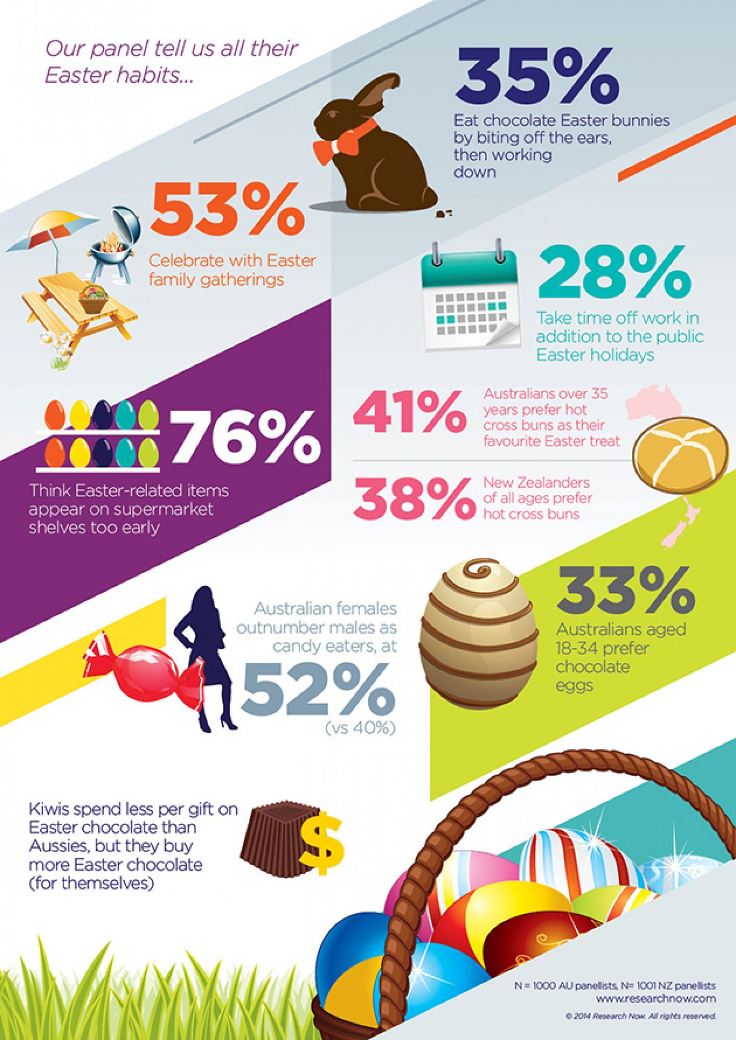 5 best infographics on easter to tell you that you need to for Easter egg fun facts