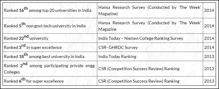 Thapar university Ranking